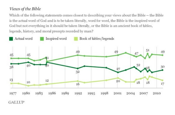 views of the bible