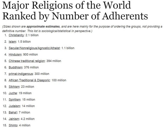 top 15 religions in the world