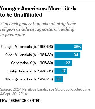 age breakdown nones 2014