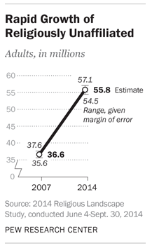 growth of religiously unaffiliated 2014