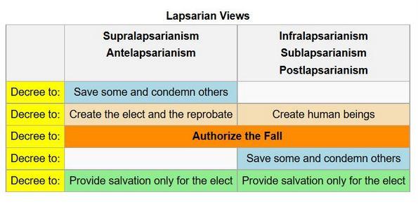 lapsarian views