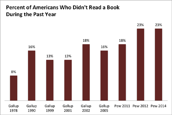 percentage of americans who didnt read a book