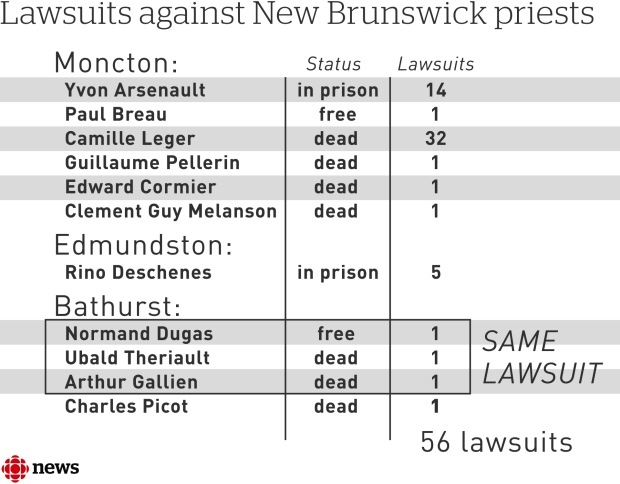 lawsuits against priests