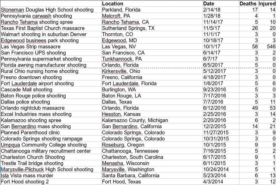 mass shootings 1
