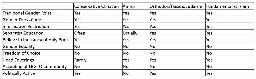 fundamentalist religion comparison