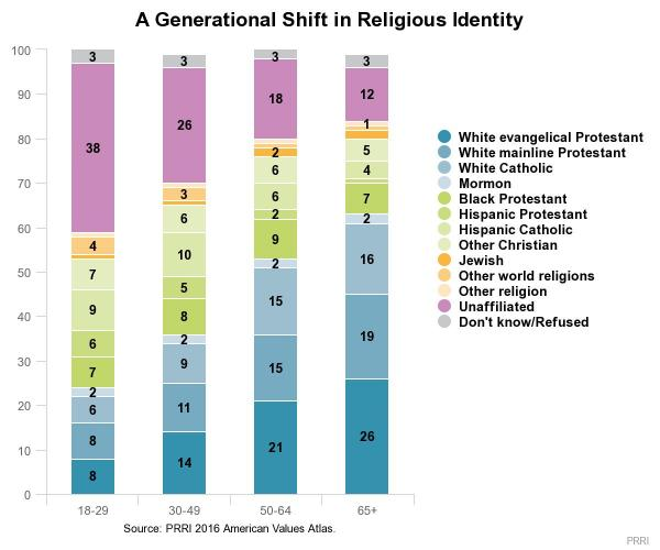 death of evangelicalism