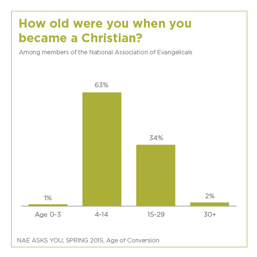 age when evangelicals become christians